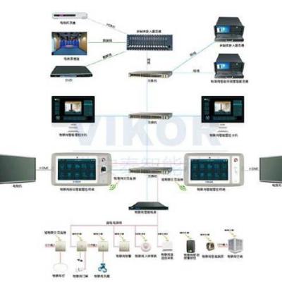 智能管控系统