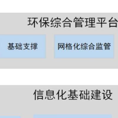 环境信息化省市县三级统筹管理系统
